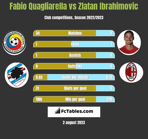 Fabio Quagliarella vs Zlatan Ibrahimovic h2h player stats