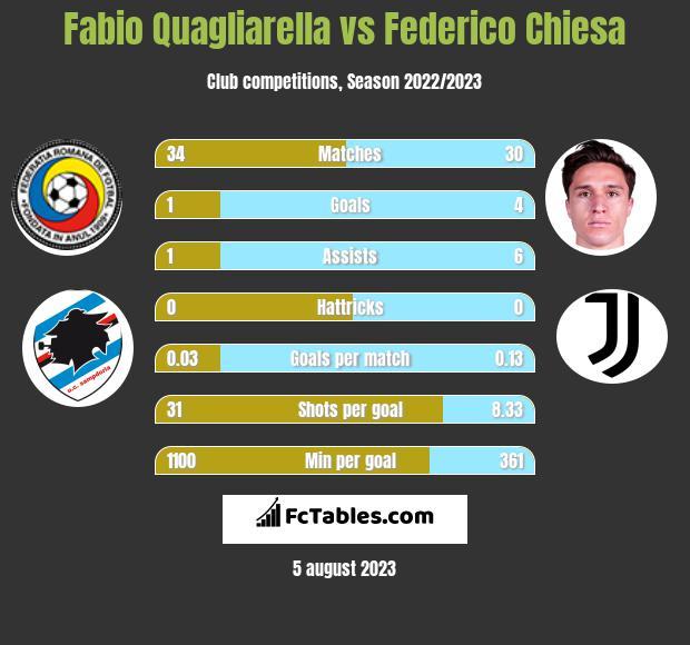 Fabio Quagliarella vs Federico Chiesa h2h player stats