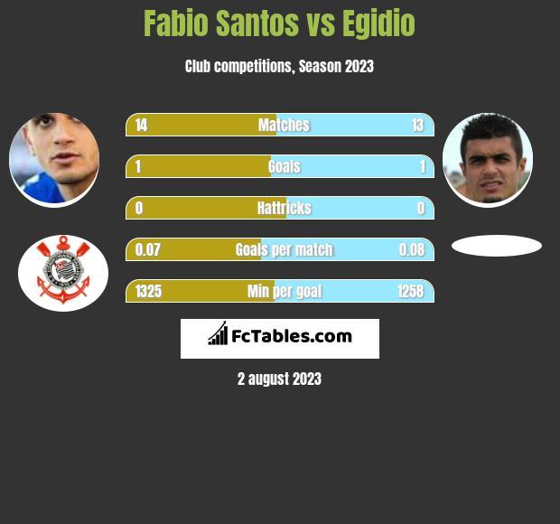 Fabio Santos vs Egidio infographic