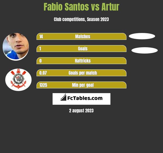 Fabio Santos vs Artur h2h player stats
