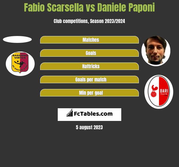 Fabio Scarsella vs Daniele Paponi h2h player stats