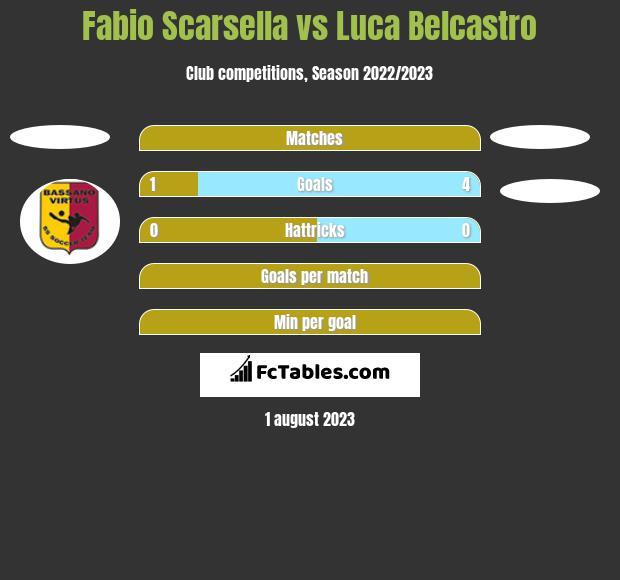 Fabio Scarsella vs Luca Belcastro h2h player stats