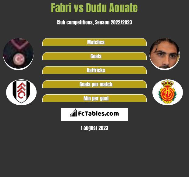 Fabri vs Dudu Aouate infographic