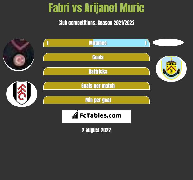 Fabri infographic statistics for Manchester City