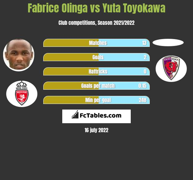 Fabrice Olinga vs Yuta Toyokawa h2h player stats