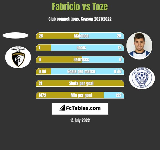 Fabricio vs Toze h2h player stats