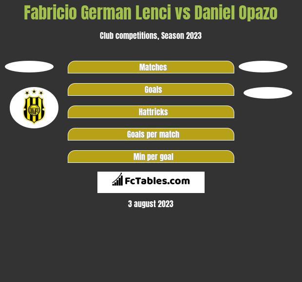 Fabricio German Lenci vs Daniel Opazo h2h player stats
