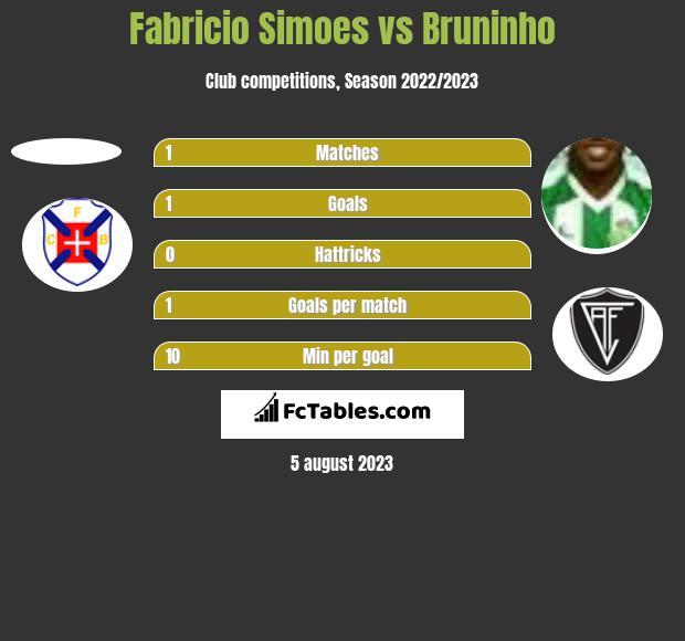 Fabricio Simoes vs Bruninho h2h player stats