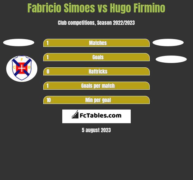 Fabricio Simoes vs Hugo Firmino h2h player stats