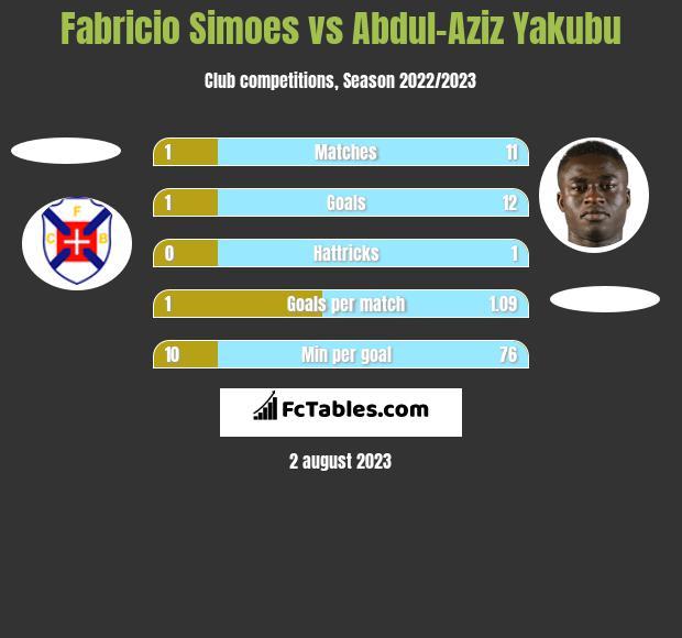 Fabricio Simoes vs Abdul-Aziz Yakubu h2h player stats
