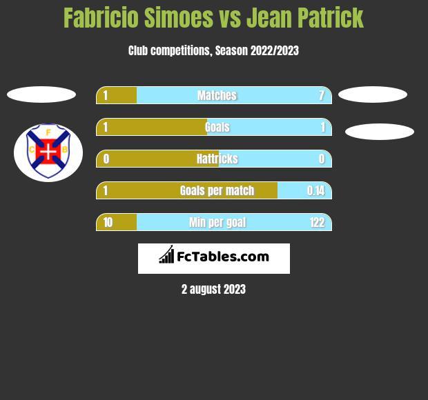Fabricio Simoes vs Jean Patrick h2h player stats