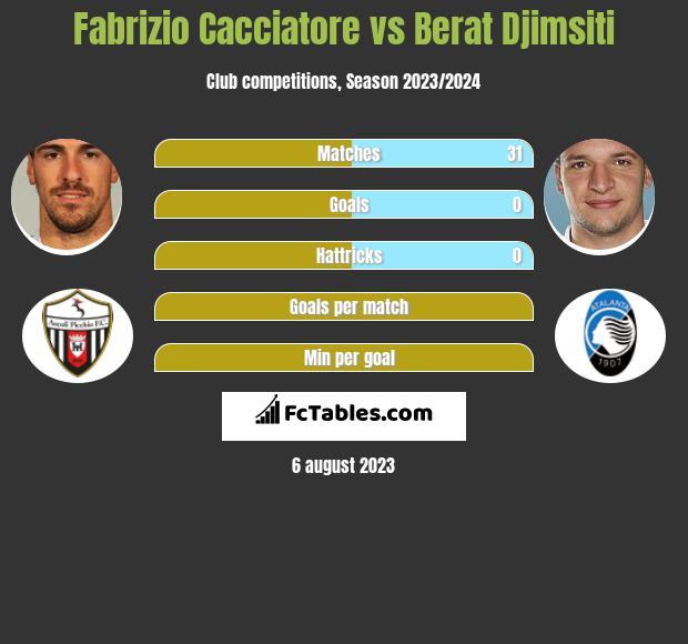 Fabrizio Cacciatore vs Berat Djimsiti infographic
