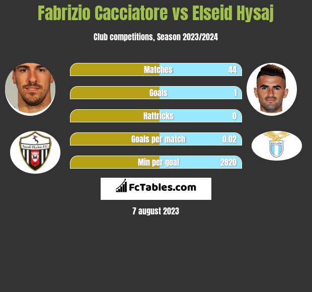 Fabrizio Cacciatore vs Elseid Hysaj infographic