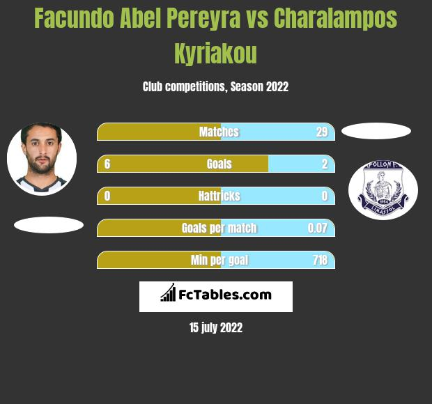 Facundo Abel Pereyra infographic statistics for Apollon Limassol