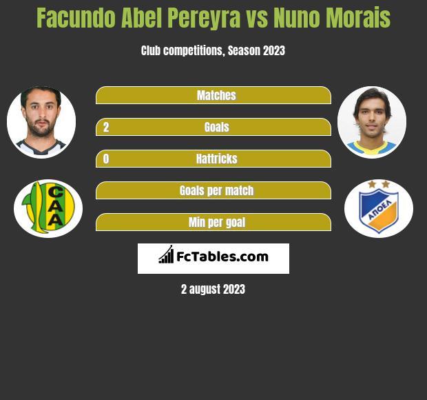 Facundo Abel Pereyra vs Nuno Morais infographic