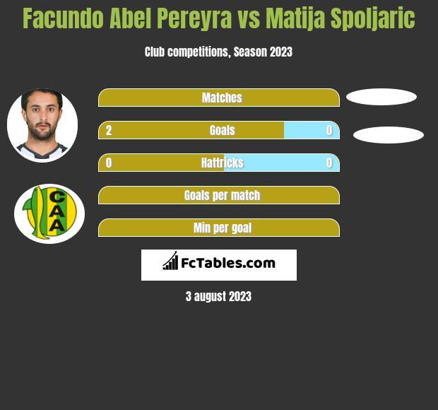 Facundo Abel Pereyra vs Matija Spoljaric infographic