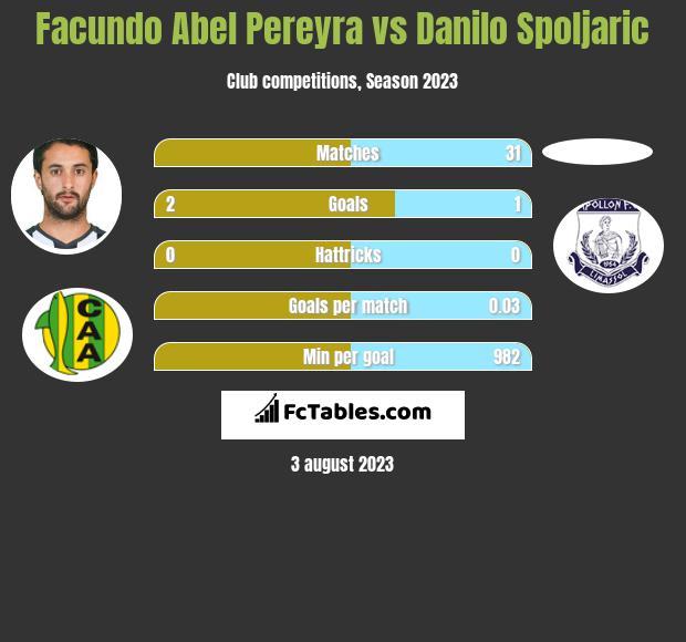 Facundo Abel Pereyra vs Danilo Spoljaric infographic