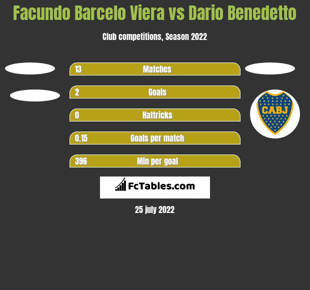 Facundo Barcelo Viera vs Dario Benedetto h2h player stats