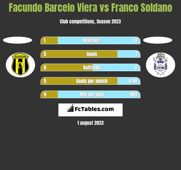 Facundo Barcelo Viera vs Franco Soldano h2h player stats