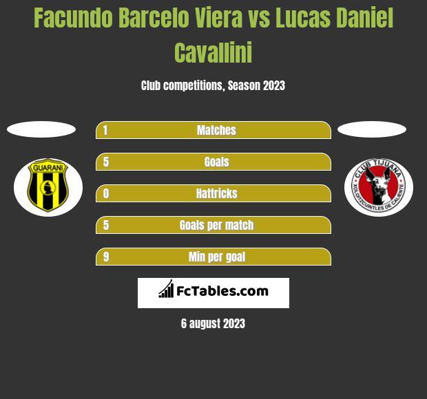 Facundo Barcelo Viera vs Lucas Daniel Cavallini h2h player stats