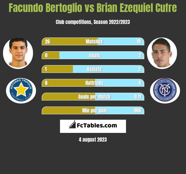 Facundo Bertoglio vs Brian Ezequiel Cufre infographic