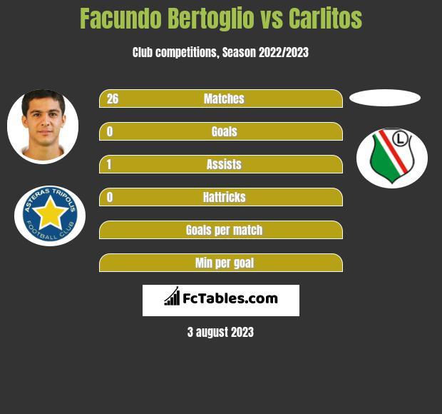 Facundo Bertoglio vs Carlitos infographic