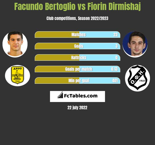 Facundo Bertoglio vs Fiorin Dirmishaj infographic