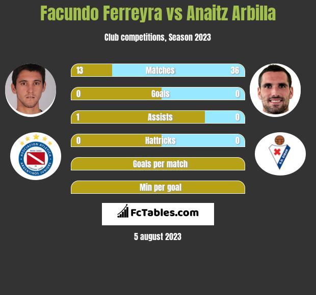 Facundo Ferreyra vs Anaitz Arbilla h2h player stats