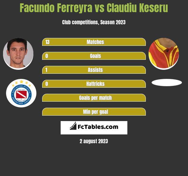 Facundo Ferreyra vs Claudiu Keseru infographic