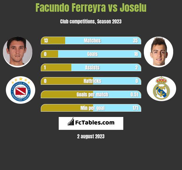 Facundo Ferreyra vs Joselu infographic