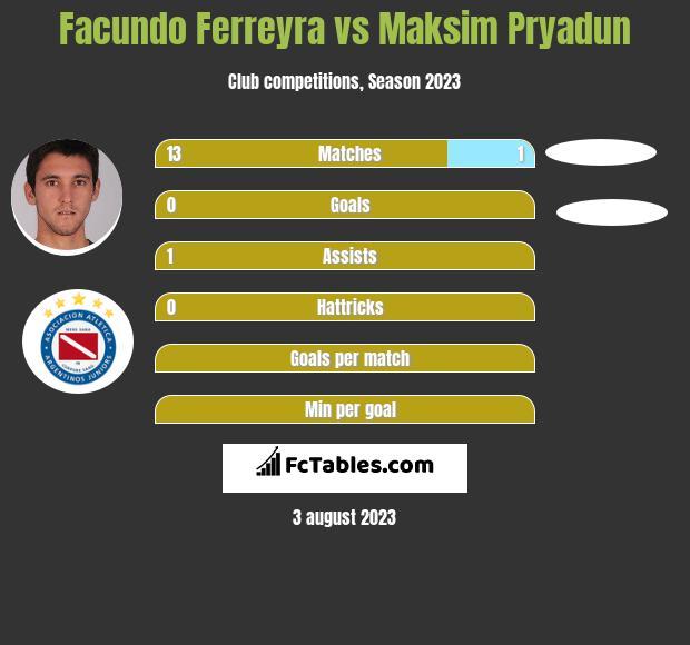 Facundo Ferreyra vs Maksim Pryadun h2h player stats