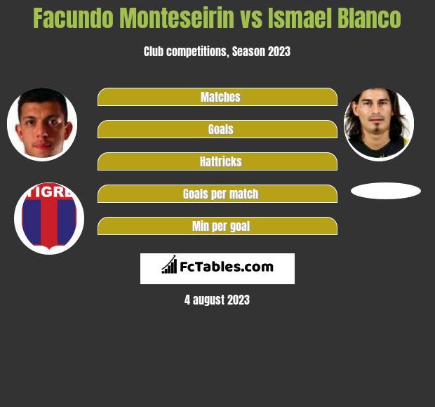 Facundo Monteseirin vs Ismael Blanco h2h player stats