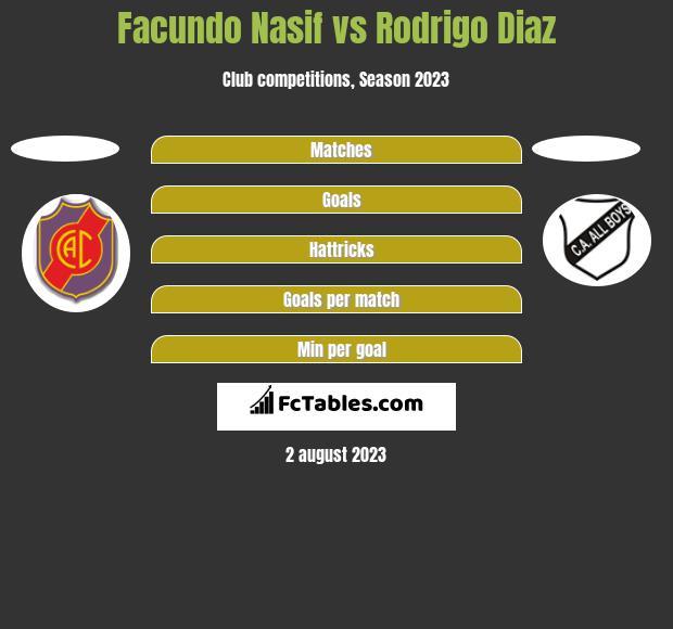 Facundo Nasif vs Rodrigo Diaz h2h player stats