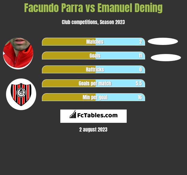 Facundo Parra vs Emanuel Dening h2h player stats