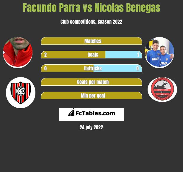 Facundo Parra vs Nicolas Benegas h2h player stats