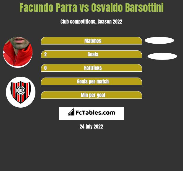 Facundo Parra vs Osvaldo Barsottini h2h player stats