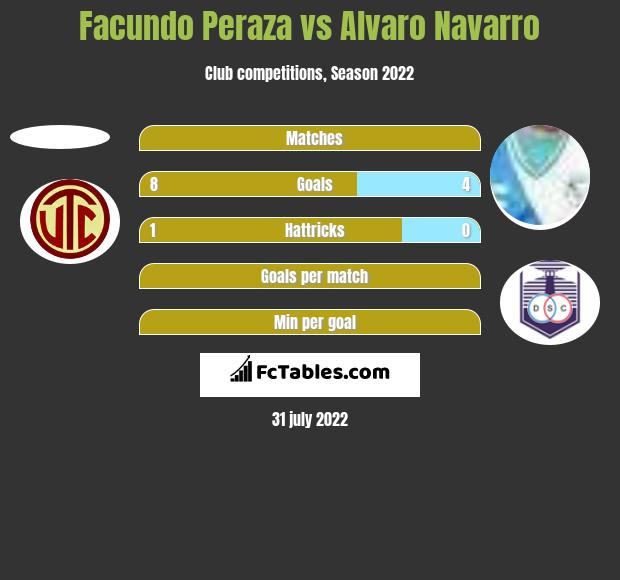 Facundo Peraza vs Alvaro Navarro h2h player stats