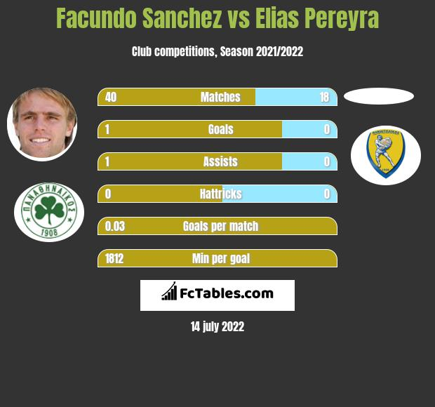 Facundo Sanchez vs Elias Pereyra infographic