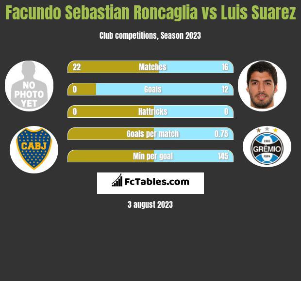 Facundo Sebastian Roncaglia vs Luis Suarez infographic