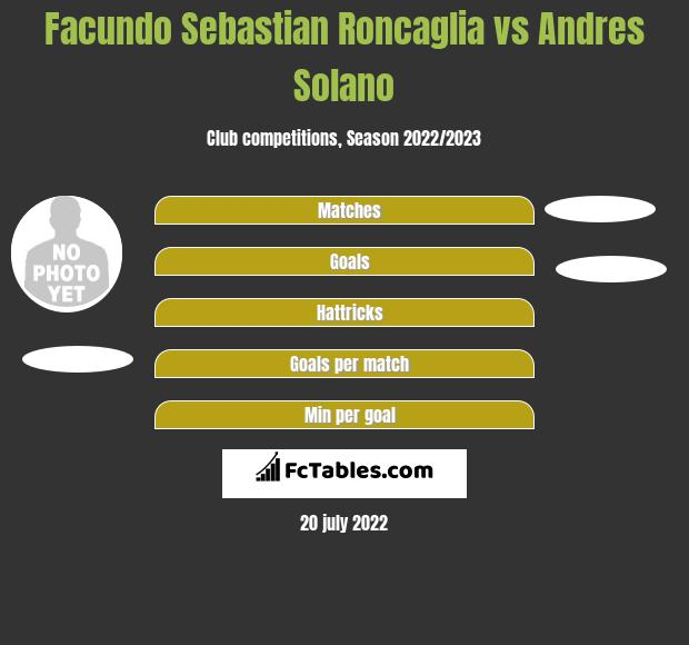 Facundo Sebastian Roncaglia vs Andres Solano infographic
