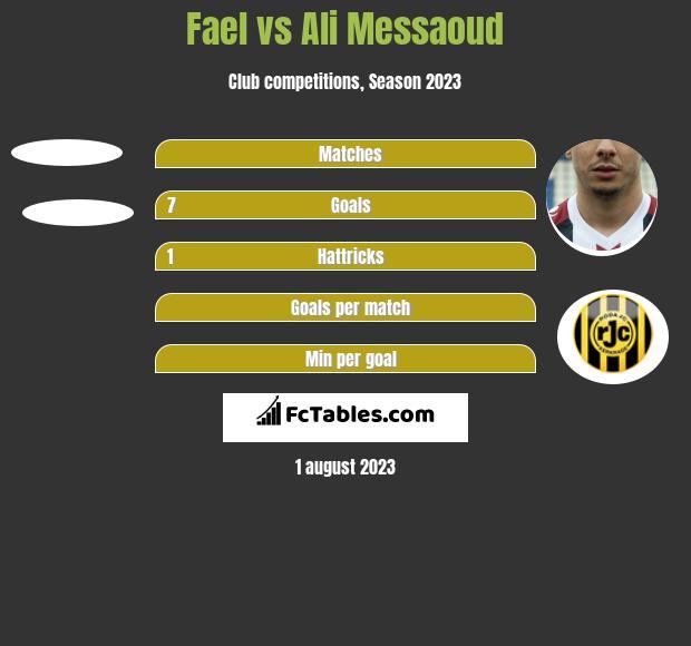 Fael vs Ali Messaoud h2h player stats