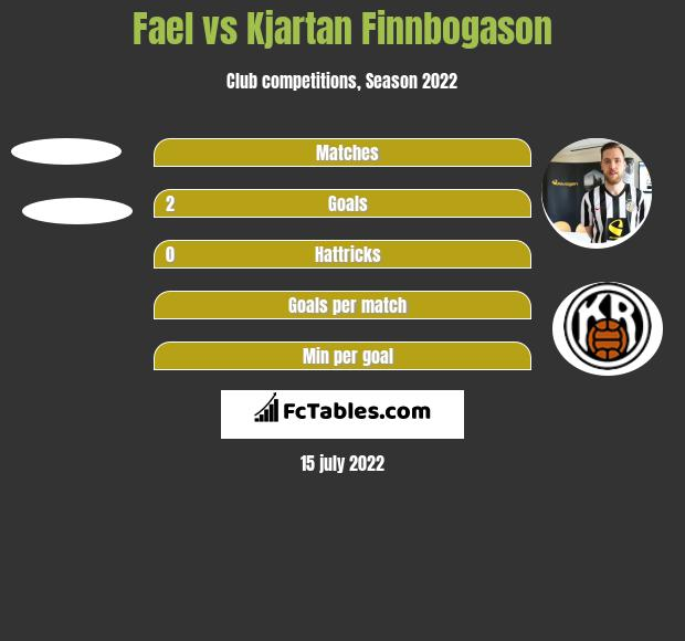Fael vs Kjartan Finnbogason h2h player stats