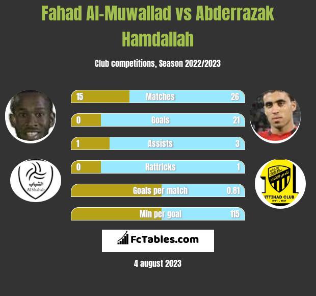 Fahad Al-Muwallad vs Abderrazak Hamdallah h2h player stats