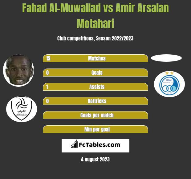 Fahad Al-Muwallad vs Amir Arsalan Motahari h2h player stats