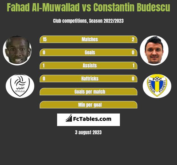 Fahad Al-Muwallad vs Constantin Budescu infographic