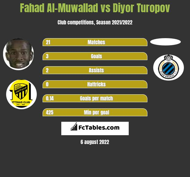 Fahad Al-Muwallad vs Diyor Turopov h2h player stats