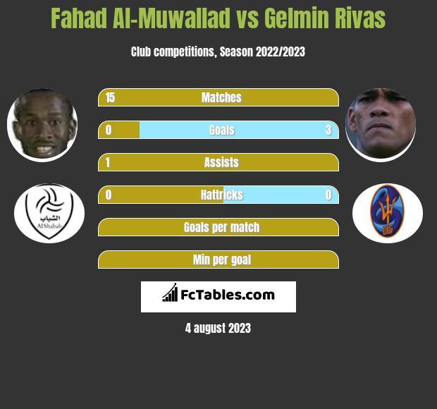 Fahad Al-Muwallad vs Gelmin Rivas h2h player stats