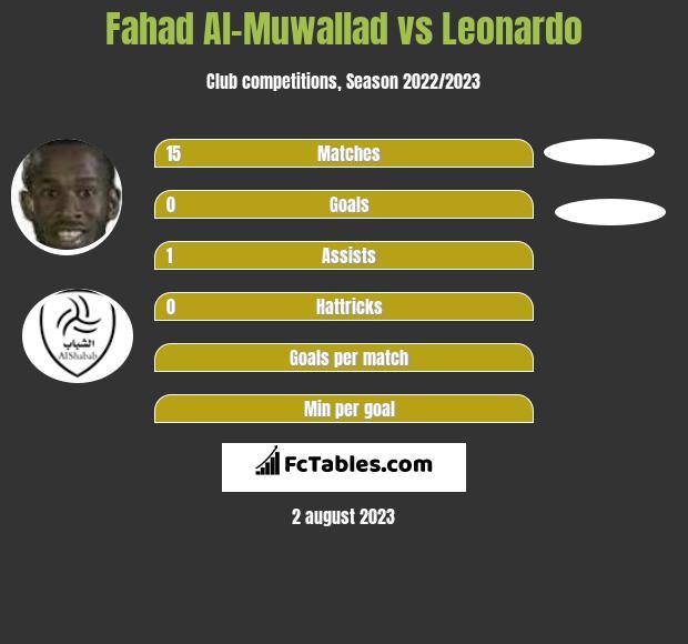 Fahad Al-Muwallad vs Leonardo h2h player stats