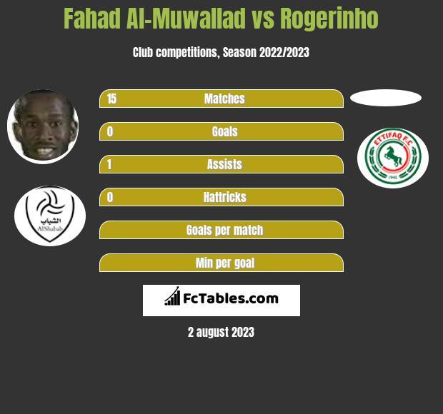 Fahad Al-Muwallad vs Rogerinho h2h player stats