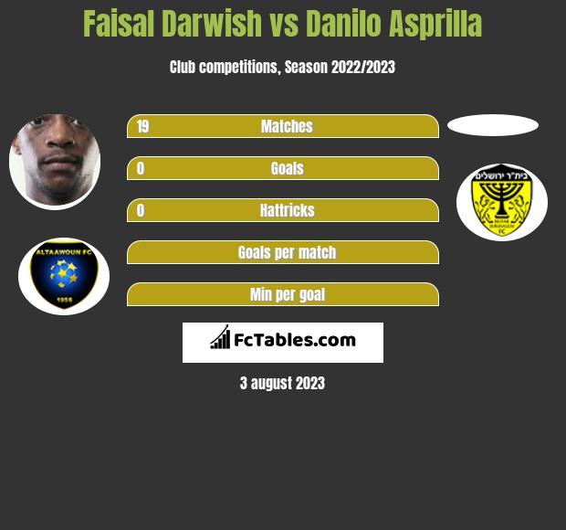 Faisal Darwish vs Danilo Asprilla infographic